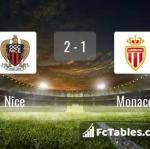 Match image with score Nice - Monaco