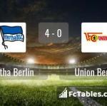 Match image with score Hertha Berlin - Union Berlin