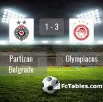 Match image with score Partizan Belgrade - Olympiacos