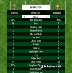 Match image with score Villarreal - Barcelona