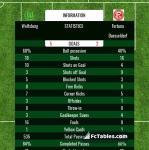 Match image with score Wolfsburg - Fortuna Duesseldorf