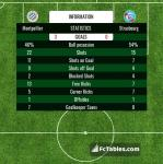 Match image with score Montpellier - Strasbourg