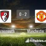 Match image with score Bournemouth - Manchester United