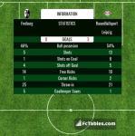 Match image with score Freiburg - RasenBallsport Leipzig