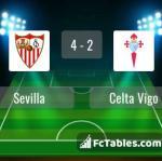 Match image with score Sevilla - Celta Vigo