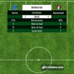 Match image with score Everton - Bournemouth