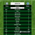 Match image with score Chelsea - Brighton