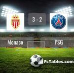 Match image with score Monaco - PSG