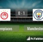 Match image with score Olympiacos - Manchester City