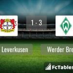 Match image with score Bayer Leverkusen - Werder Bremen