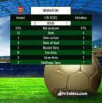Match image with score Arsenal - Tottenham