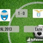 Match image with score SPAL 2013 - Lazio
