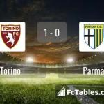 Match image with score Torino - Parma