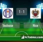Match image with score Toulouse - Nice