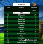 Match image with score Everton - Manchester United