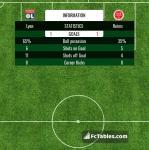 Match image with score Lyon - Reims