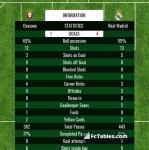 Match image with score Osasuna - Real Madrid