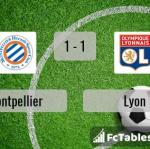Match image with score Montpellier - Lyon