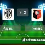 Match image with score Angers - Rennes