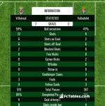 Match image with score Villarreal - Valladolid