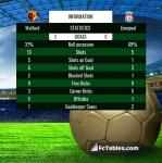 Match image with score Watford - Liverpool