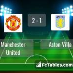 Match image with score Manchester United - Aston Villa