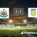 Match image with score Newcastle United - Aston Villa