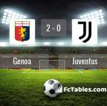 Match image with score Genoa - Juventus