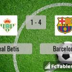 Match image with score Real Betis - Barcelona