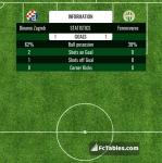 Match image with score Dinamo Zagreb - Ferencvaros