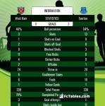 Match image with score West Ham - Everton