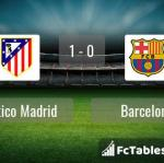 Match image with score Atletico Madrid - Barcelona