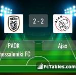 Match image with score PAOK Thessaloniki FC - Ajax