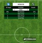 Match image with score SSC Napoli - Sassuolo