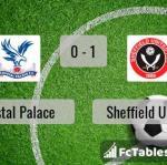 Match image with score Crystal Palace - Sheffield United