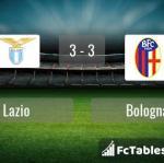 Match image with score Lazio - Bologna