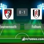 Match image with score Bournemouth - Fulham