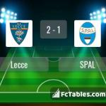 Match image with score Lecce - SPAL