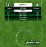 Match image with score Freiburg - Hoffenheim