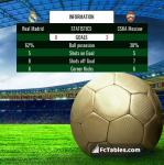Match image with score Real Madrid - CSKA Moscow
