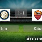 Match image with score Inter - Roma