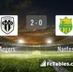 Match image with score Angers - Nantes