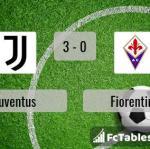 Match image with score Juventus - Fiorentina