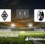 Match image with score Borussia Moenchengladbach - Freiburg