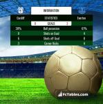 Match image with score Cardiff - Everton