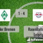 Match image with score Werder Bremen - RasenBallsport Leipzig