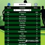 Match image with score Everton - Chelsea