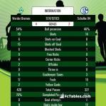 Match image with score Werder Bremen - Schalke 04