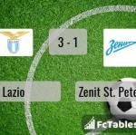 Match image with score Lazio - Zenit St. Petersburg