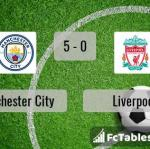 Match image with score Manchester City - Liverpool